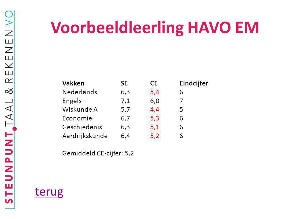 Voorbeeldleerling HAVO EM terug Vakken SE CE Eindcijfer Nederlands 6,3 5,4 6 Engels 7,1 6,0 7 Wiskunde A 5,7 4,4 5 Economie 6,7 5,3 6 Geschiedenis 6,3