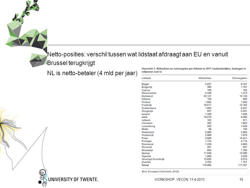 Netto-posities: verschil tussen wat lidstaat afdraagt aan EU en vanuit Brussel terugkrijgt NL is netto-betaler (4 mld per jaar) WORKSHOP VECON 11-4-20