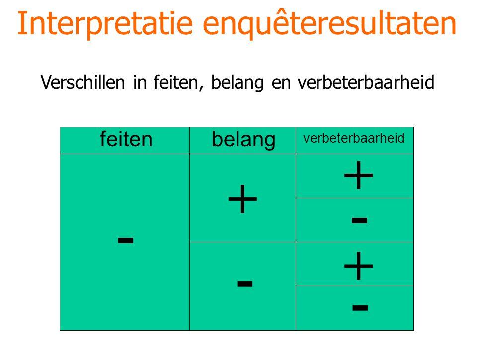 Interpretatie enquêteresultaten + - - - - + + feitenbelang verbeterbaarheid Verschillen in feiten, belang en verbeterbaarheid