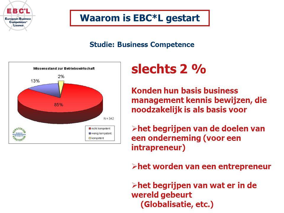 Kosten deelname aan de competities: € 2500 per school Skills ondernemerschapscompetitie van SCHOLEN en EBC*L