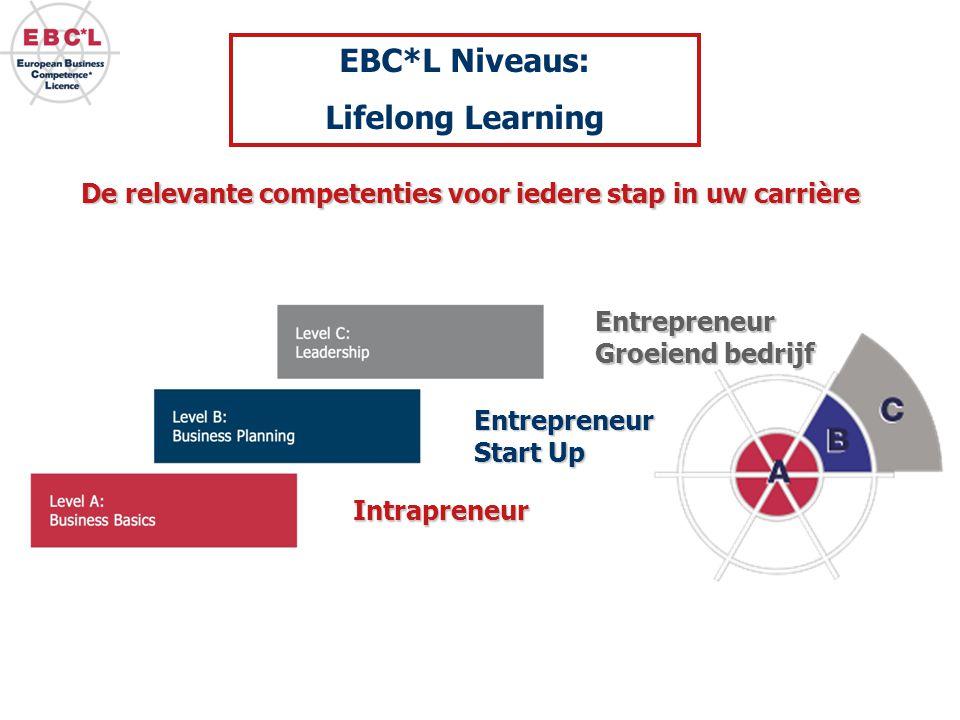 De relevante competenties voor iedere stap in uw carrière Entrepreneur Start Up Entrepreneur Groeiend bedrijf Intrapreneur EBC*L Niveaus: Lifelong Learning