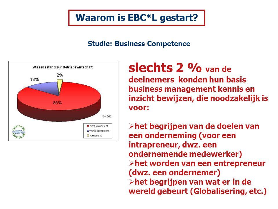 slechts 2 % van de deelnemers konden hun basis business management kennis en inzicht bewijzen, die noodzakelijk is voor:  het begrijpen van de doelen