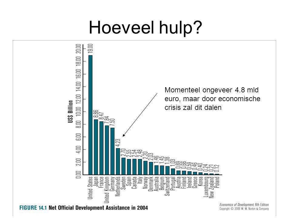 Hoeveel hulp? Momenteel ongeveer 4.8 mld euro, maar door economische crisis zal dit dalen