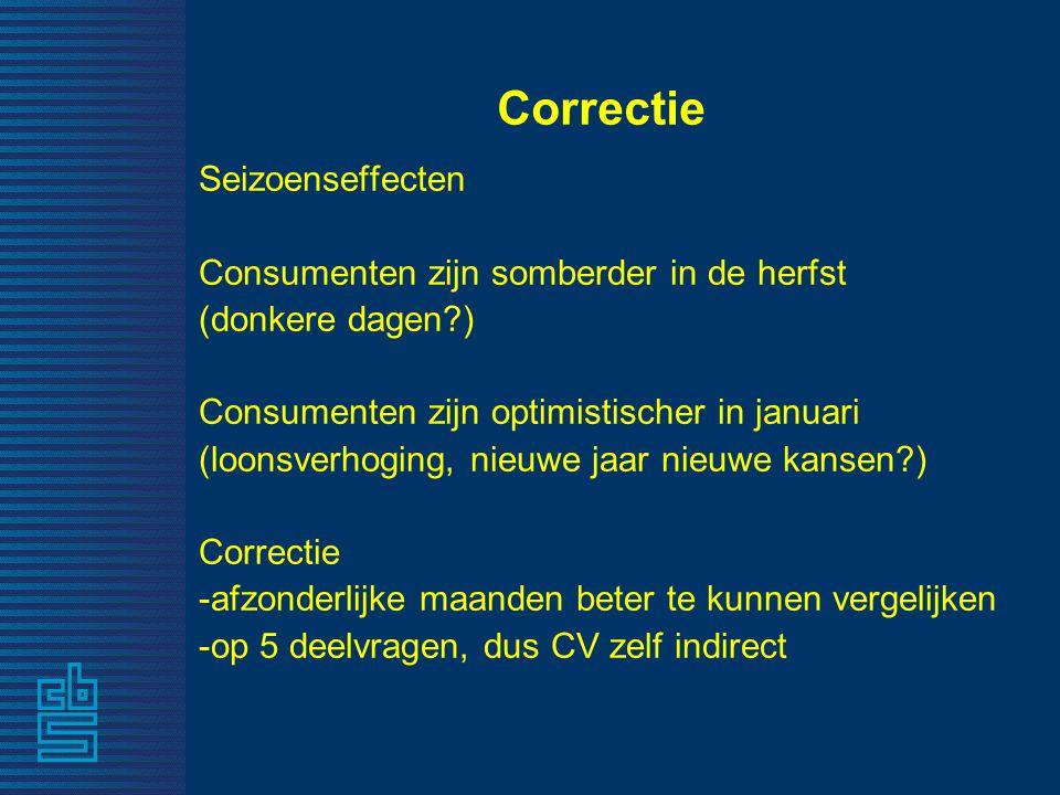 Correctie Seizoenseffecten Consumenten zijn somberder in de herfst (donkere dagen?) Consumenten zijn optimistischer in januari (loonsverhoging, nieuwe