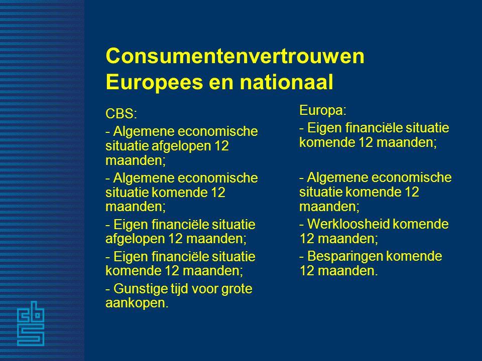 Consumentenvertrouwen Europees en nationaal CBS: - Algemene economische situatie afgelopen 12 maanden; - Algemene economische situatie komende 12 maan