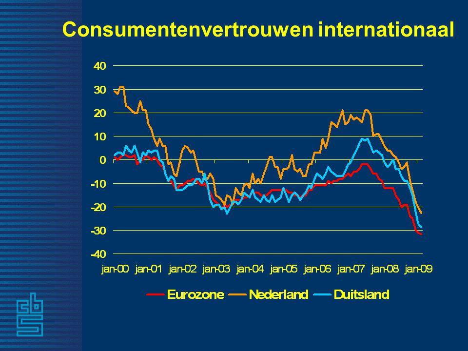 Consumentenvertrouwen internationaal