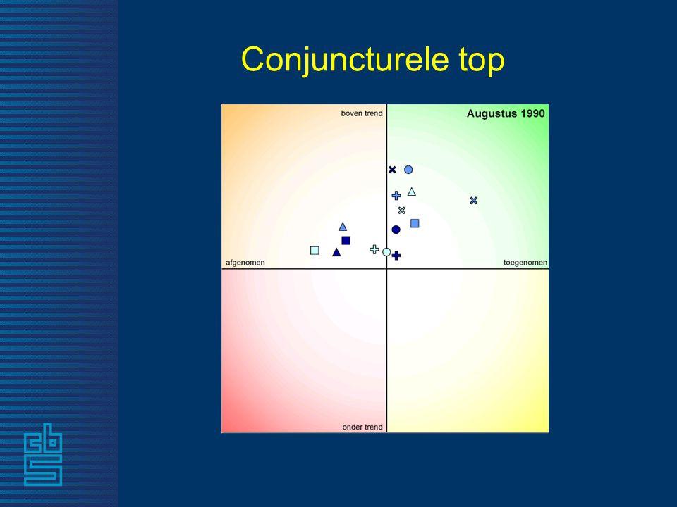 Conjuncturele top