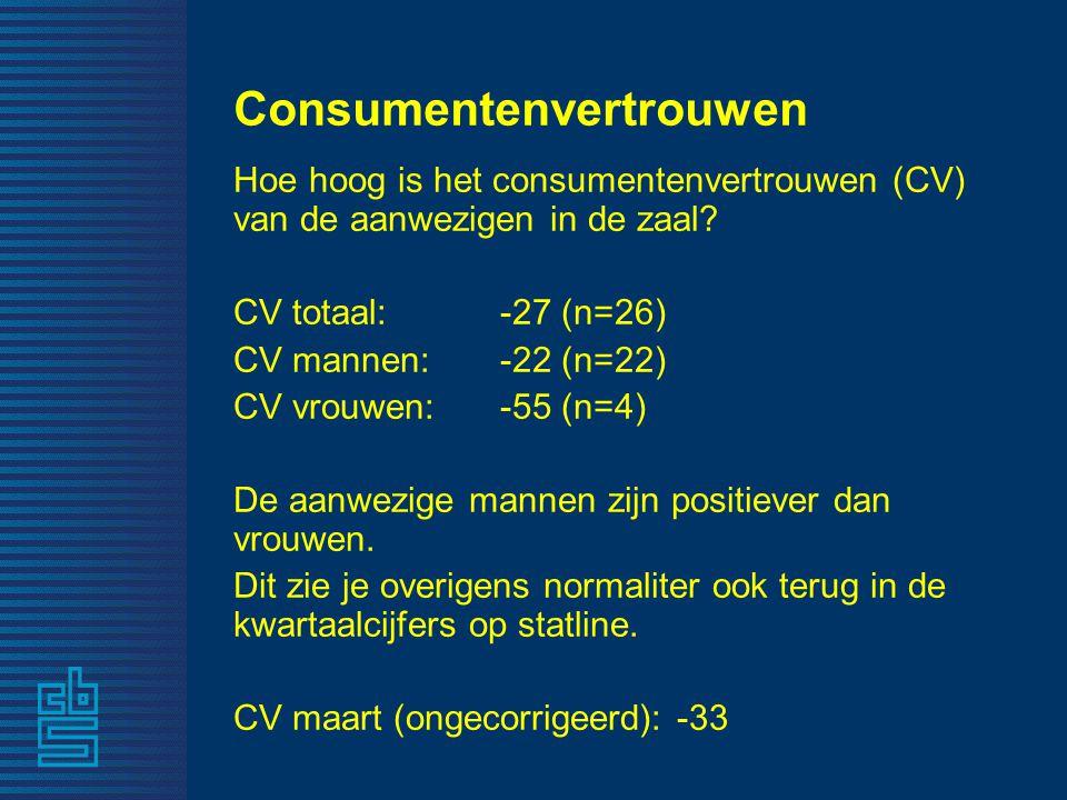 Consumentenvertrouwen Hoe hoog is het consumentenvertrouwen (CV) van de aanwezigen in de zaal? CV totaal: -27 (n=26) CV mannen: -22 (n=22) CV vrouwen: