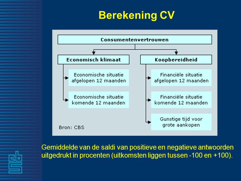 Berekening CV Gemiddelde van de saldi van positieve en negatieve antwoorden uitgedrukt in procenten (uitkomsten liggen tussen -100 en +100).