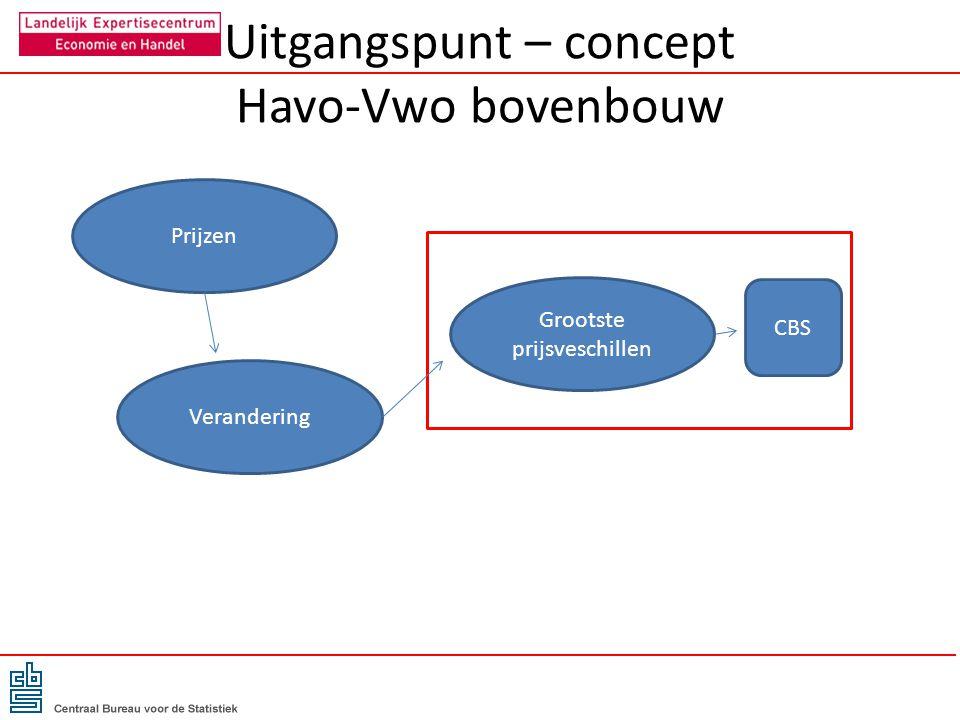 Uitgangspunt – concept Havo-Vwo bovenbouw Prijzen Verandering Grootste prijsveschillen CBS