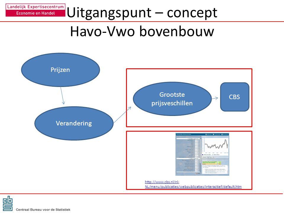 Uitgangspunt – concept Havo-Vwo bovenbouw Prijzen Verandering Grootste prijsveschillen CBS http://www.cbs.nl/nl- NL/menu/publicaties/webpublicaties/in