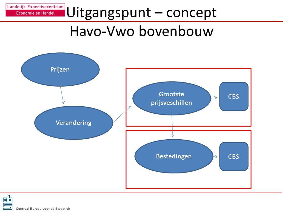 Uitgangspunt – concept Havo-Vwo bovenbouw Prijzen Verandering Grootste prijsveschillen CBS Bestedingen CBS
