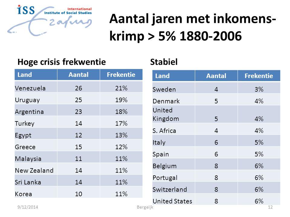 Aantal jaren met inkomens- krimp > 5% 1880-2006 Hoge crisis frekwentieStabiel 9/12/2014Bergeijk12 LandAantalFrekentie Venezuela2621% Uruguay2519% Argentina2318% Turkey1417% Egypt1213% Greece1512% Malaysia1111% New Zealand1411% Sri Lanka1411% Korea1011% LandAantalFrekentie Sweden43% Denmark54% United Kingdom54% S.