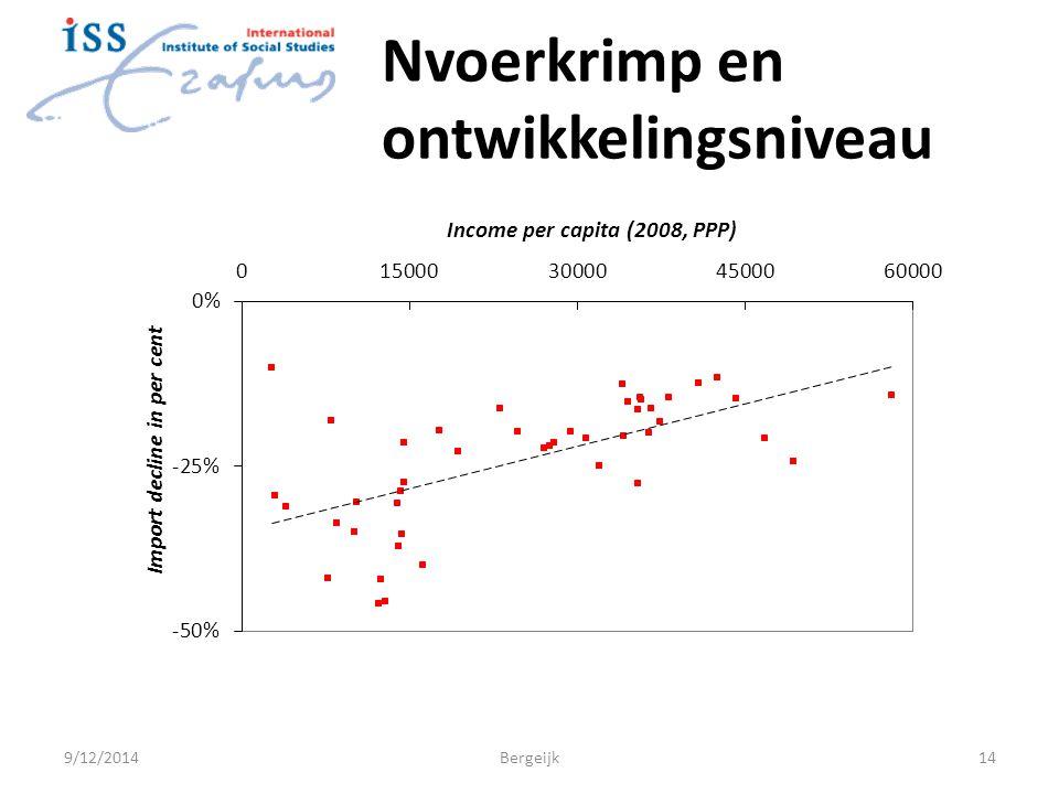 Nvoerkrimp en ontwikkelingsniveau 9/12/2014Bergeijk14