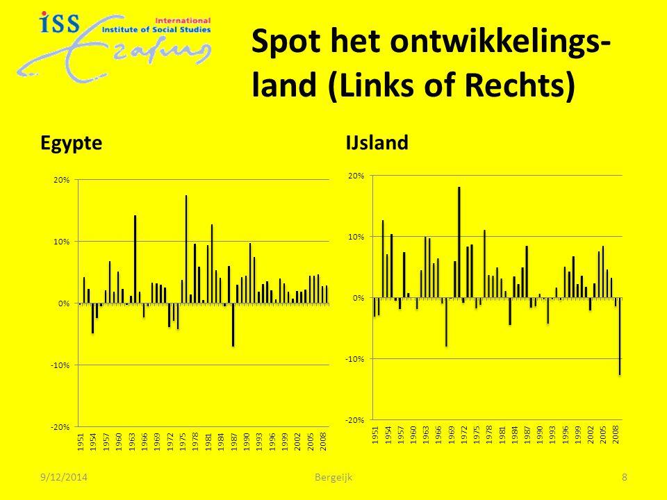 Spot het ontwikkelings- land (Links of Rechts) EgypteIJsland 9/12/2014Bergeijk8