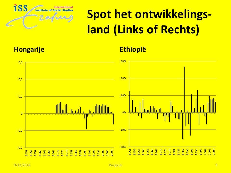 Spot het ontwikkelings- land (Links of Rechts) HongarijeEthiopië 9/12/2014Bergeijk9