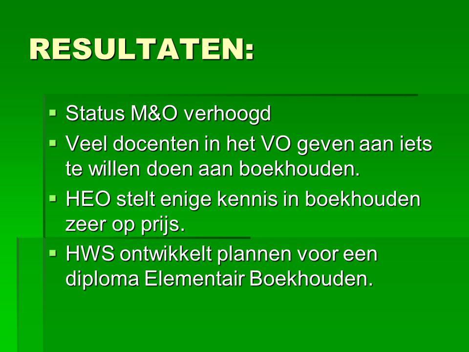 RESULTATEN:  Status M&O verhoogd  Veel docenten in het VO geven aan iets te willen doen aan boekhouden.