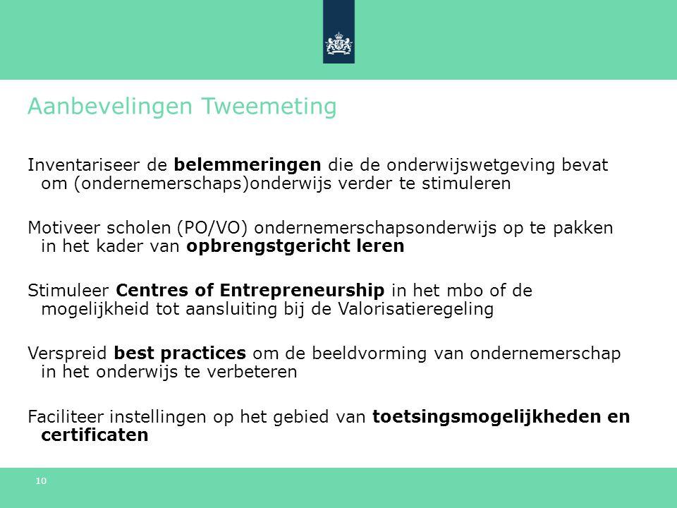 10 Aanbevelingen Tweemeting Inventariseer de belemmeringen die de onderwijswetgeving bevat om (ondernemerschaps)onderwijs verder te stimuleren Motiveer scholen (PO/VO) ondernemerschapsonderwijs op te pakken in het kader van opbrengstgericht leren Stimuleer Centres of Entrepreneurship in het mbo of de mogelijkheid tot aansluiting bij de Valorisatieregeling Verspreid best practices om de beeldvorming van ondernemerschap in het onderwijs te verbeteren Faciliteer instellingen op het gebied van toetsingsmogelijkheden en certificaten