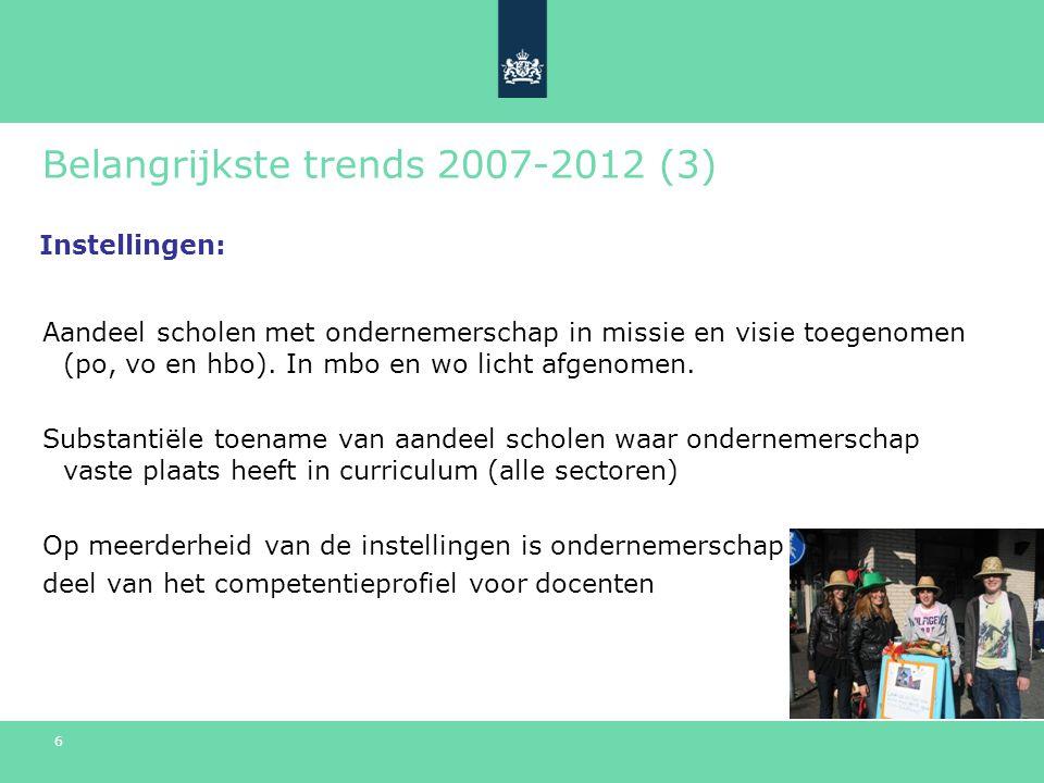 6 Belangrijkste trends 2007-2012 (3) Aandeel scholen met ondernemerschap in missie en visie toegenomen (po, vo en hbo).