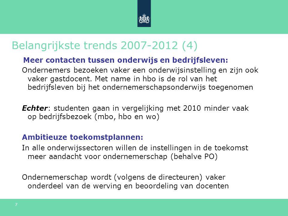 7 Belangrijkste trends 2007-2012 (4) Ondernemers bezoeken vaker een onderwijsinstelling en zijn ook vaker gastdocent.