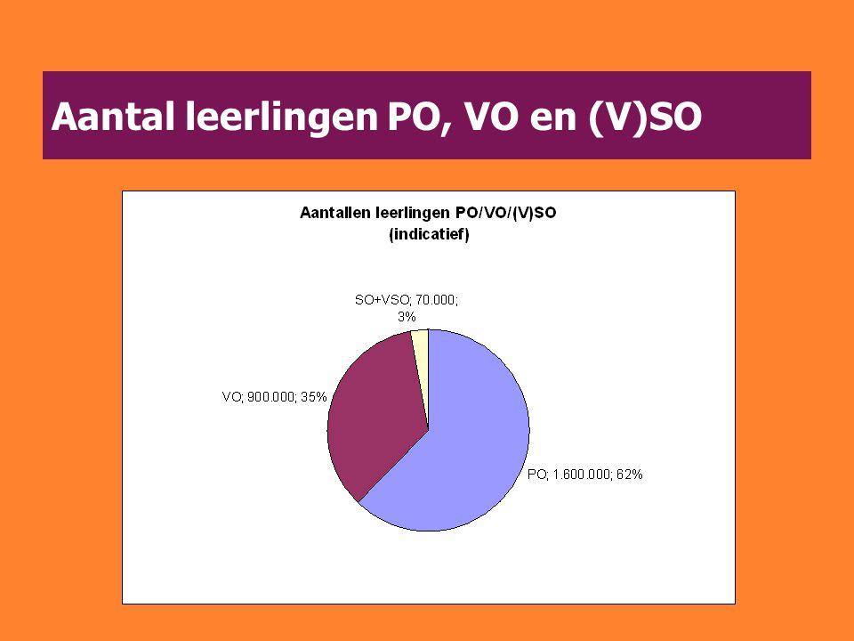 Aantal leerlingen PO, VO en (V)SO