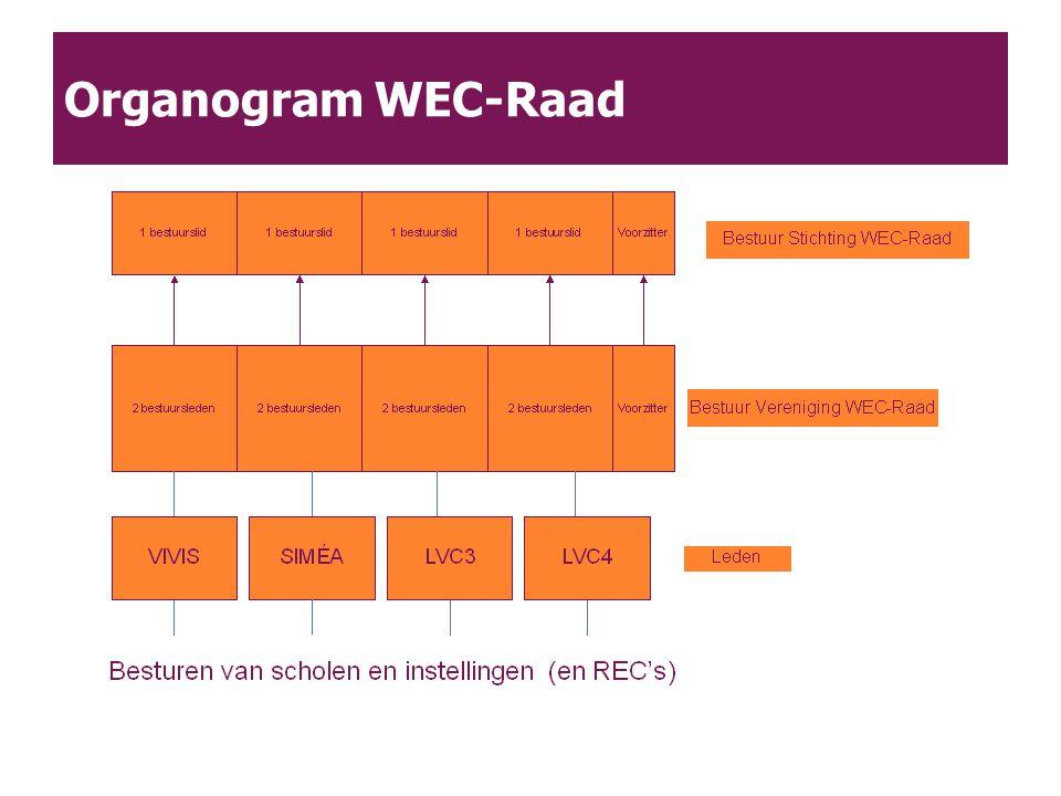 Organogram WEC-Raad