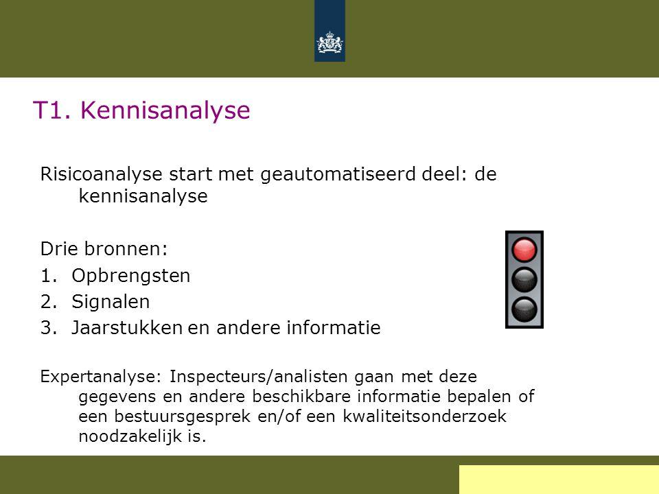 T1. Kennisanalyse Risicoanalyse start met geautomatiseerd deel: de kennisanalyse Drie bronnen: 1. Opbrengsten 2. Signalen 3. Jaarstukken en andere inf