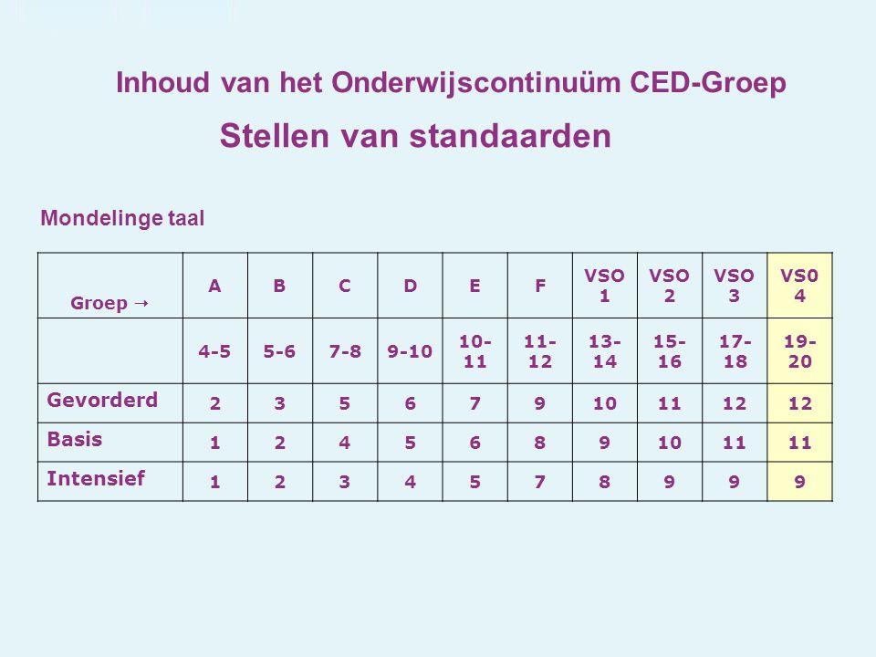 Inhoud van het Onderwijscontinuüm CED-Groep Stellen van standaarden Groep  ABCDEF VSO 1 VSO 2 VSO 3 VS0 4 4-55-67-89-10 10- 11 11- 12 13- 14 15- 16 1