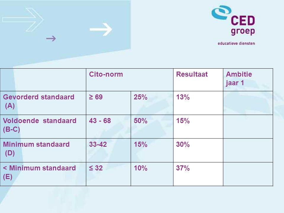 Cito-normResultaatAmbitie jaar 1 Gevorderd standaard (A) ≥ 6925%13% Voldoende standaard (B-C) 43 - 6850%15% Minimum standaard (D) 33-4215%30% < Minimu