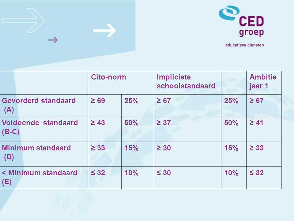 Cito-normImpliciete schoolstandaard Ambitie jaar 1 Gevorderd standaard (A) ≥ 6925%≥ 6725%≥ 67 Voldoende standaard (B-C) ≥ 4350%≥ 3750%≥ 41 Minimum sta