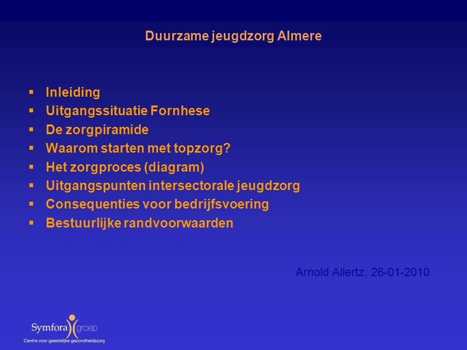 Duurzame jeugdzorg Almere  Inleiding  Uitgangssituatie Fornhese  De zorgpiramide  Waarom starten met topzorg?  Het zorgproces (diagram)  Uitgang
