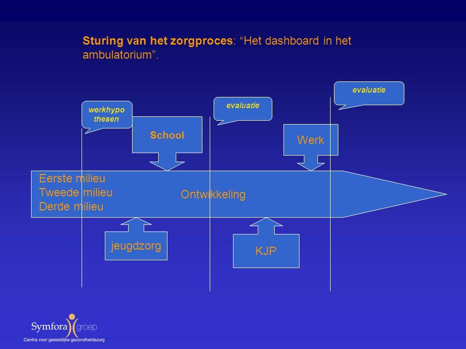 """Sturing van het zorgproces: """"Het dashboard in het ambulatorium"""". Ontwikkeling jeugdzorg School KJP Werk Eerste milieu Tweede milieu Derde milieu werkh"""