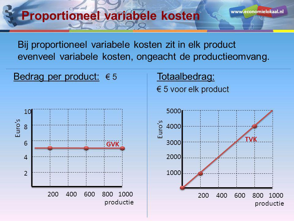 www.economielokaal.nl Proportioneel variabele kosten Bij proportioneel variabele kosten zit in elk product evenveel variabele kosten, ongeacht de productieomvang.