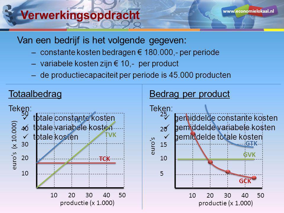www.economielokaal.nl Marginale kosten bij proportioneel var.kst.