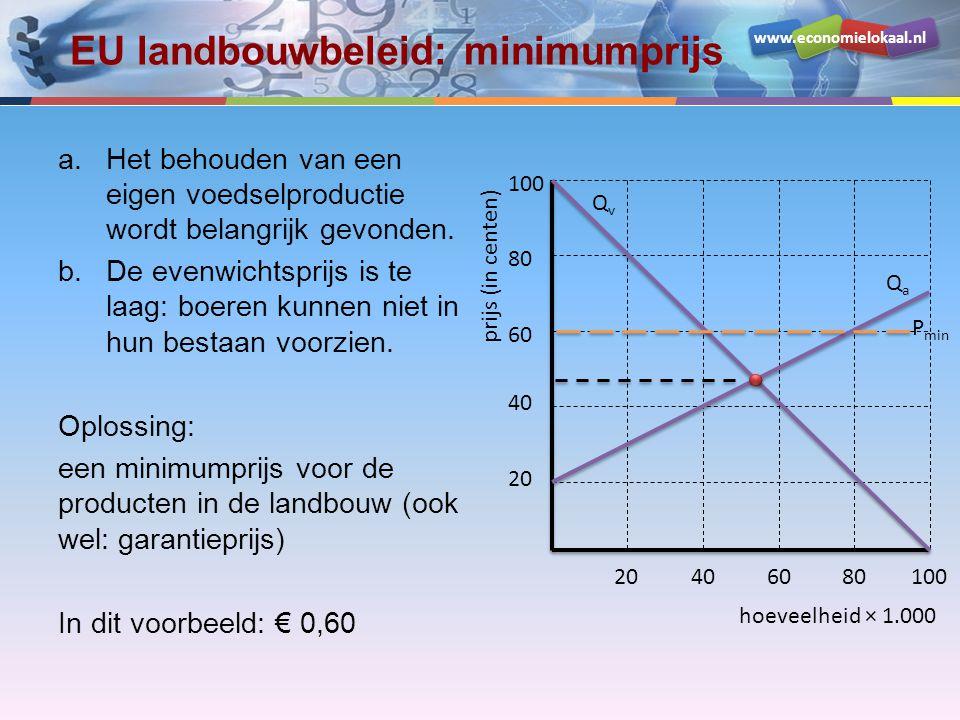 www.economielokaal.nl Minimumprijs Q v = -P + 100 Q a = 2P - 40 Evenwichtsprijs € 0,47 Minimumprijs € 0,60 Door de invoering van de minimumprijs (hoger dan de evenwichtsprijs), ontstaat een probleem: –consumenten willen bij een hogere prijs minder kopen (betalingsbereidheid) –producenten willen bij een hogere prijs meer produceren (leveringsbereidheid) hoeveelheid × 1.000 prijs (in centen) 20 40 60 80 100 20406080100 QvQv QaQa P min