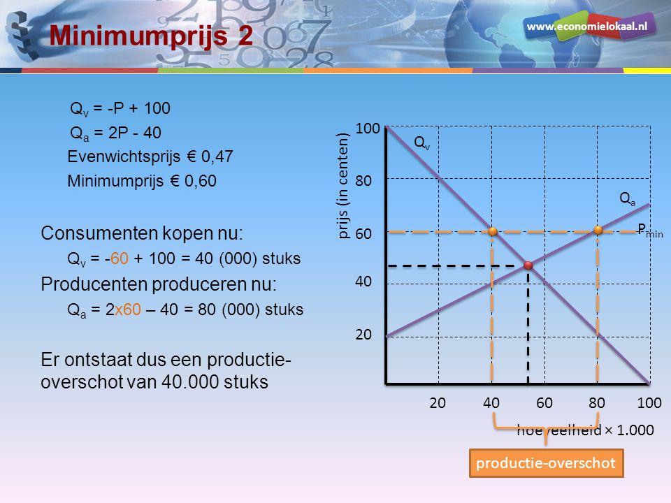www.economielokaal.nl Minimumprijs 2 Q v = -P + 100 Q a = 2P - 40 Evenwichtsprijs € 0,47 Minimumprijs € 0,60 Consumenten kopen nu: Q v = -60 + 100 = 40 (000) stuks Producenten produceren nu: Q a = 2x60 – 40 = 80 (000) stuks Er ontstaat dus een productie- overschot van 40.000 stuks hoeveelheid × 1.000 prijs (in centen) 20 40 60 80 100 20406080100 QvQv QaQa P min productie-overschot