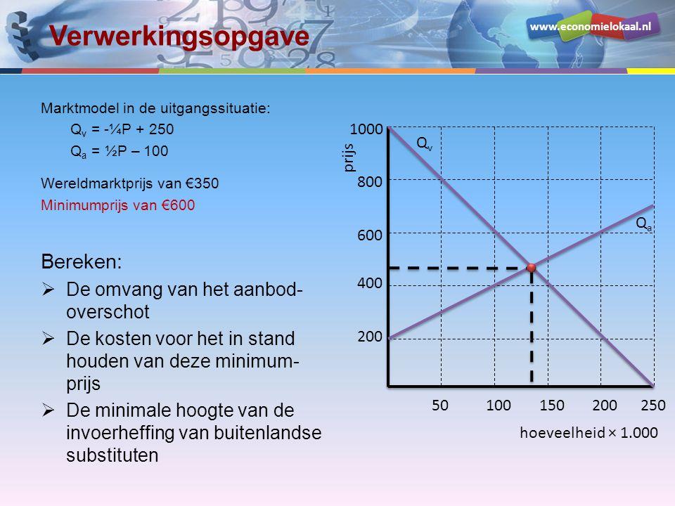 www.economielokaal.nl Verwerkingsopgave hoeveelheid × 1.000 prijs 200 400 600 800 1000 50100150200250 QvQv QaQa P min aanbod-overschot