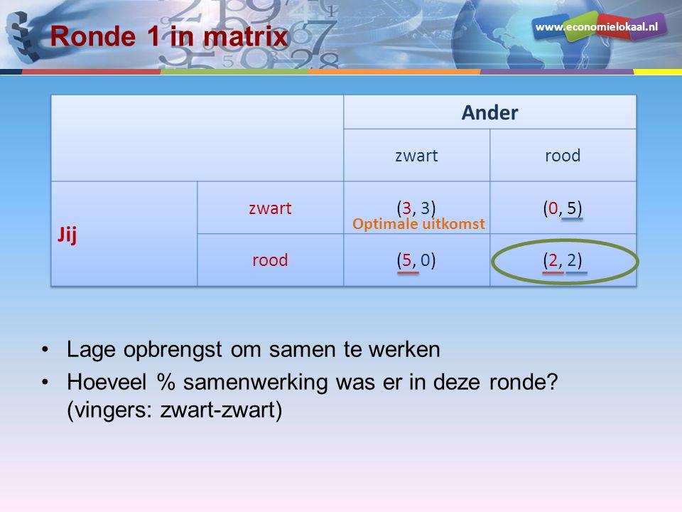 www.economielokaal.nl Ronde 1 in matrix Lage opbrengst om samen te werken Hoeveel % samenwerking was er in deze ronde? (vingers: zwart-zwart) Optimale