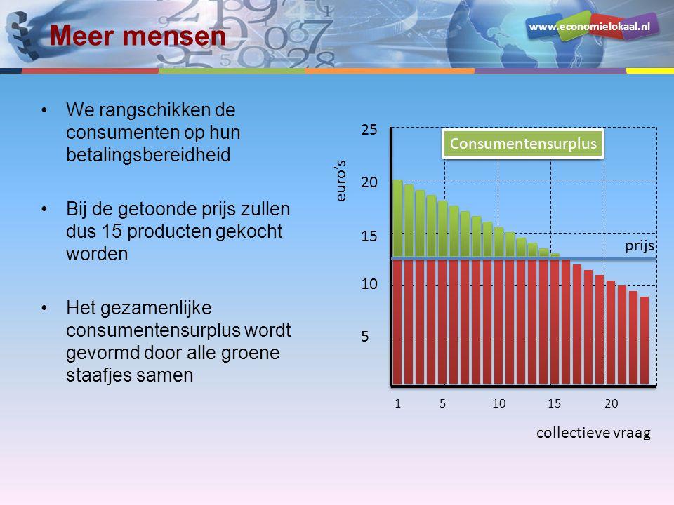 www.economielokaal.nl collectieve vraag euro's 5 10 15 20 25 1 prijs 5101520 Meer mensen We rangschikken de consumenten op hun betalingsbereidheid Bij de getoonde prijs zullen dus 15 producten gekocht worden Het gezamenlijke consumentensurplus wordt gevormd door alle groene staafjes samen Betalingsbereidheid Consumentensurplus