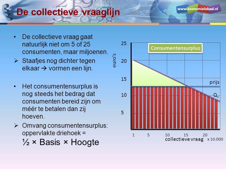 www.economielokaal.nl De collectieve vraaglijn De collectieve vraag gaat natuurlijk niet om 5 of 25 consumenten, maar miljoenen.
