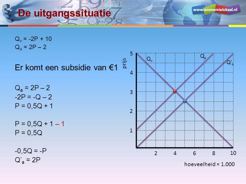 www.economielokaal.nl hoeveelheid × 1.000 prijs 1 2 3 4 5 2468 10 QvQv Q' a QaQa De uitgangssituatie Q v = -2P + 10 Q a = 2P – 2 Er komt een subsidie