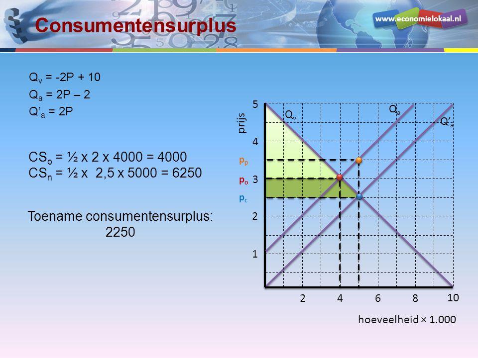 www.economielokaal.nl hoeveelheid × 1.000 prijs 1 2 3 4 5 2468 10 QvQv Q' a QaQa popo pcpc p Producentensurplus Q v = -2P + 10 Q a = 2P – 2 Q' a = 2P CS: + 2250 PS o = PS n = ½ x 2 x 4000 = 4000 ½ x 2,5 x 5000 = 6250 Toename producentensurplus: 2250