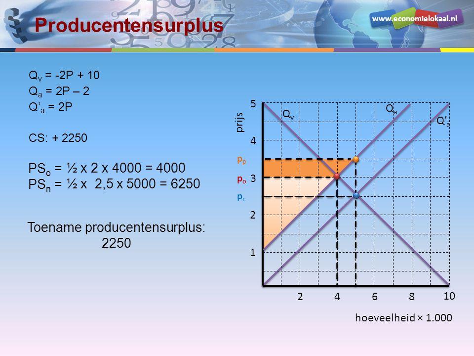 www.economielokaal.nl hoeveelheid × 1.000 prijs 1 2 3 4 5 2468 10 QvQv Q' a QaQa popo pcpc p Producentensurplus Q v = -2P + 10 Q a = 2P – 2 Q' a = 2P
