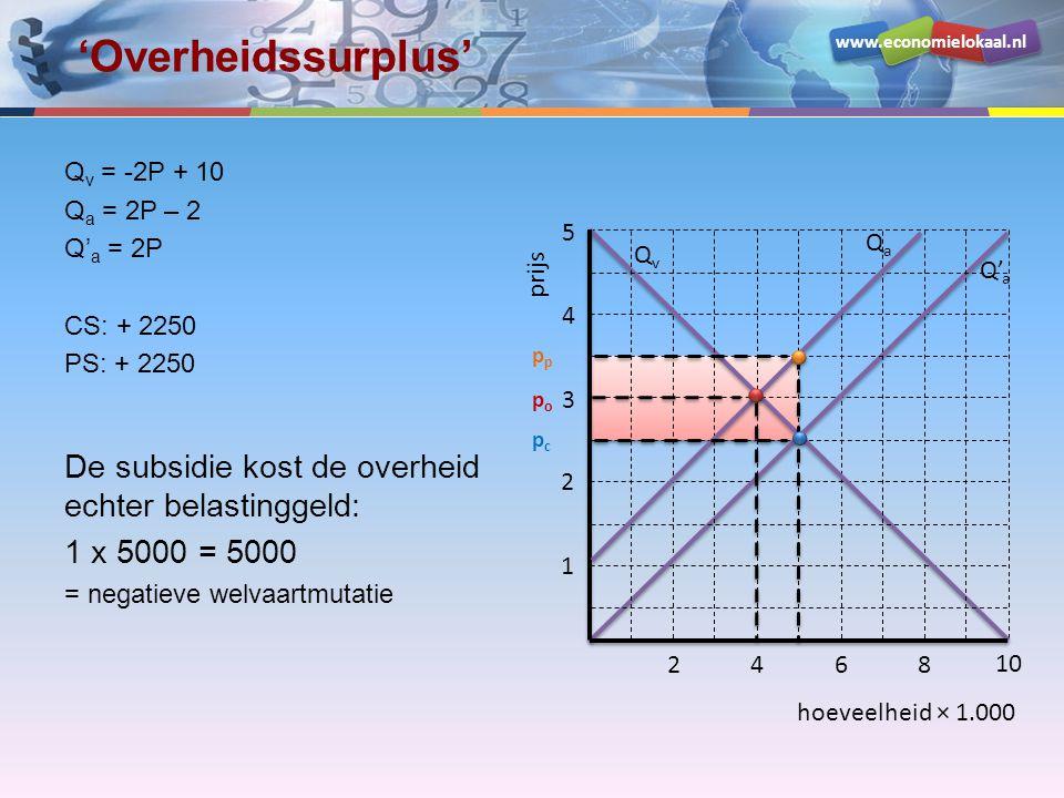 www.economielokaal.nl hoeveelheid × 1.000 prijs 1 2 3 4 5 2468 10 QvQv Q' a QaQa popo pcpc p Welvaartseffecten Q v = -2P + 10 Q a = 2P – 2 Q' a = 2P OS: - 5000 CS: + 2250 PS: + 2250 HBD / welvaartsverlies: ½ x 1 x 1000 = 500