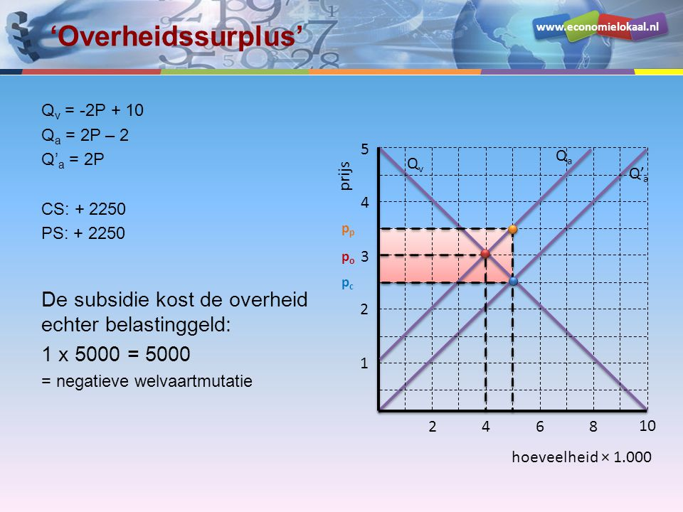 www.economielokaal.nl hoeveelheid × 1.000 prijs 1 2 3 4 5 2468 10 QvQv Q' a QaQa popo pcpc p 'Overheidssurplus' Q v = -2P + 10 Q a = 2P – 2 Q' a = 2P