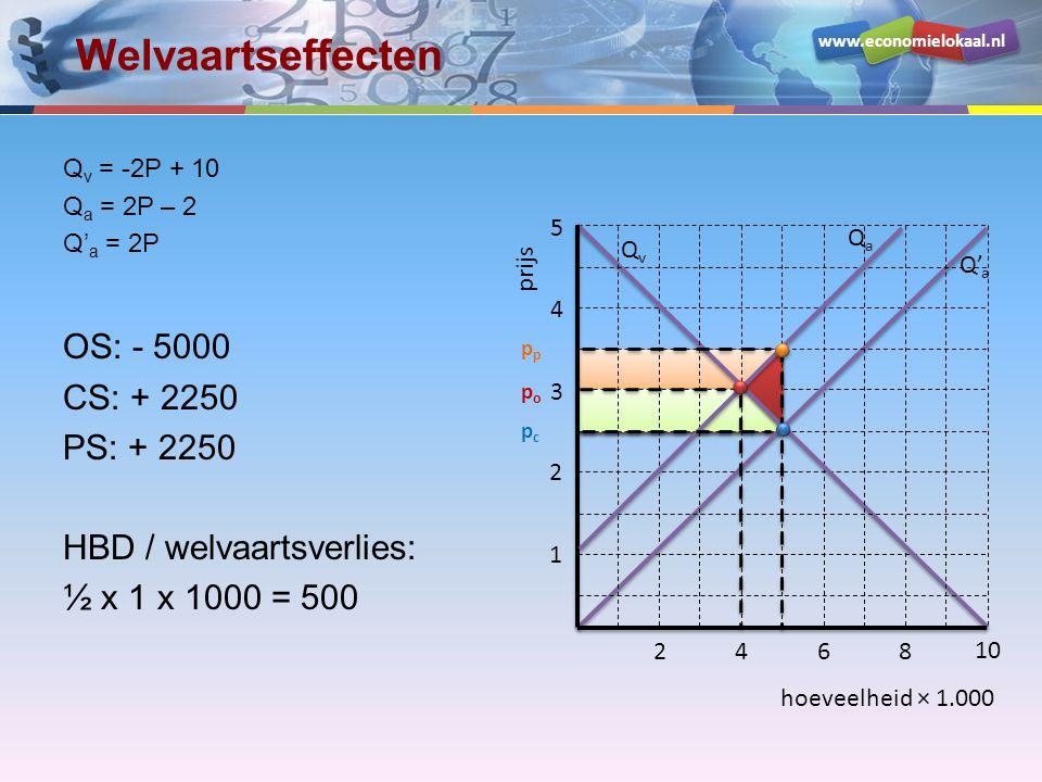 www.economielokaal.nl hoeveelheid × 1.000 prijs 1 2 3 4 5 2468 10 QvQv Q' a QaQa popo pcpc p Welvaartseffecten Q v = -2P + 10 Q a = 2P – 2 Q' a = 2P O