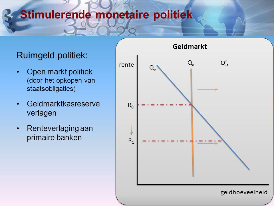 www.economielokaal.nl Effect op de investeringen (en consumptie) rente geldhoeveelheid QvQv QaQa Q' a R0R0 R1R1 Geldmarkt investeringen rente R0R0 R1R1