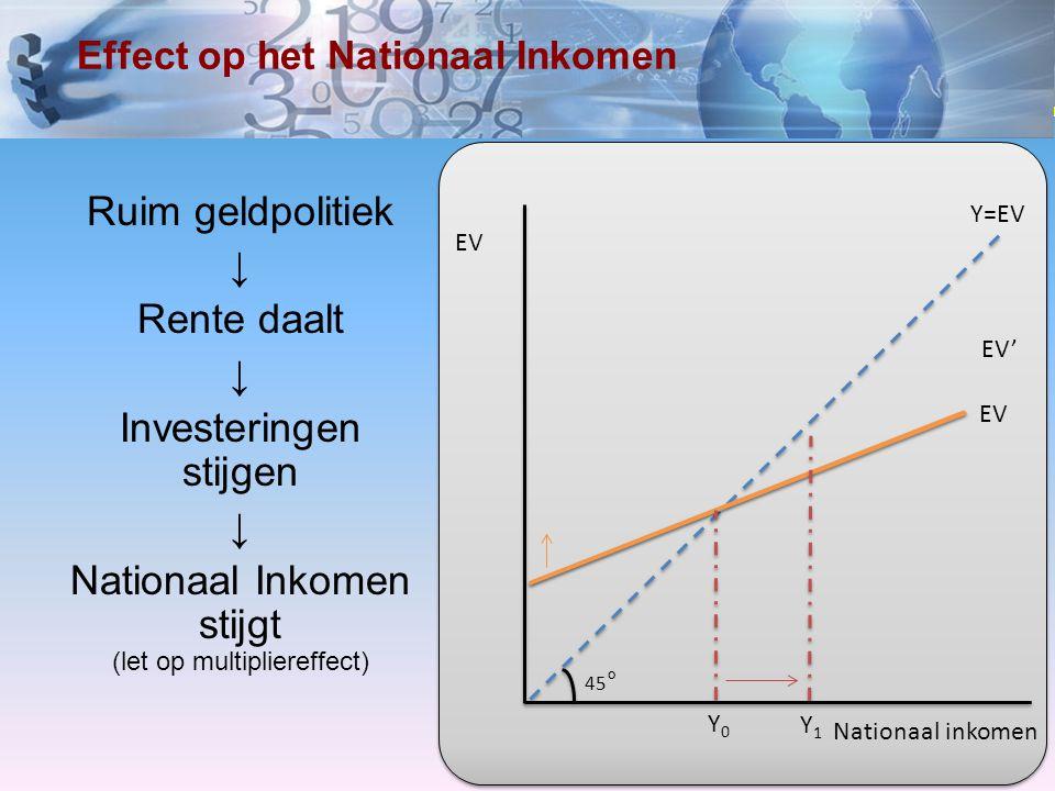 www.economielokaal.nl Collectieve vraag / aanbod De stijging van de bestedingen leidt (gezien de mate van onderbesteding) NIET tot prijsstijgingen In geval van overbesteding zal deze maatregel wél leiden tot inflatie Timing is dus van het grootste belang.
