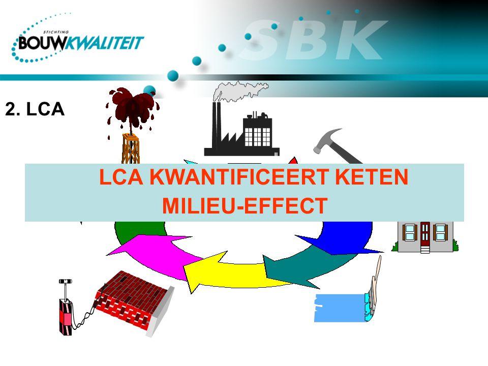 LCA KWANTIFICEERT KETEN MILIEU-EFFECT 2. LCA