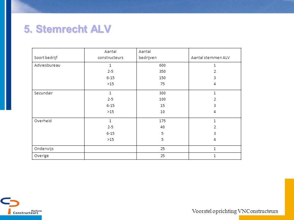 5. Stemrecht ALV Soort bedrijf Aantal constructeurs Aantal bedrijvenAantal stemmen ALV Adviesbureau 1 2-5 6-15 >15 600 350 150 75 12341234 Secundair 1